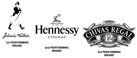 2012 Top 3 Performing Spirit Brands