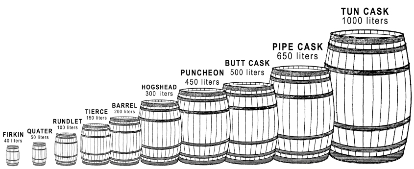 Cask Dimensions, Volumes, Sizes and Styles
