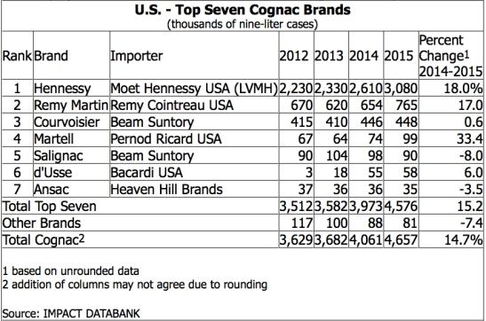 Impact Databank Cognac Sales in the USA, October 2016